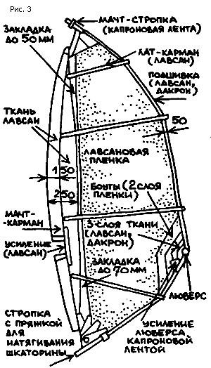 Конструкция паруса для зимнего виндсенрфинга