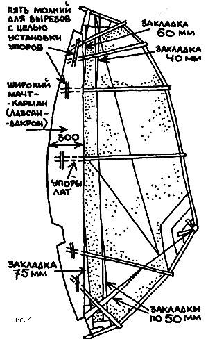 Конструкция паруса для зимнего виндсерфинга
