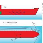 Рассмотрим влияние трения воды о корабль.