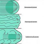 Что такое турбулентное течение.